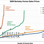 What have been the trends in Berkeley Real Estate Home Sales Prices over the past few years?