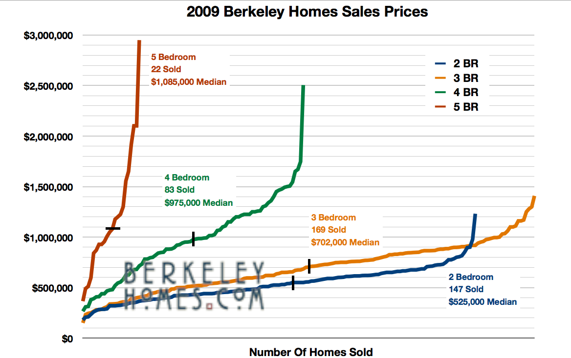 Berkeley Real Estate 2007 to Apr 2010 Home Sales Price Distribution & Research