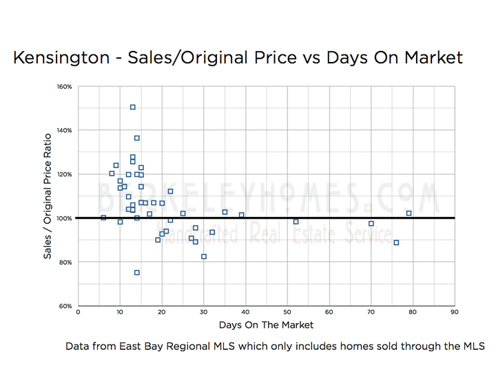 MLS Kensington Sales Original List Price DOM