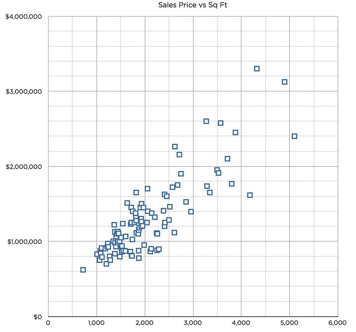 Sales Price vs Sq Ft