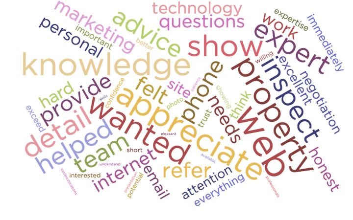 testimonial-word-cloud