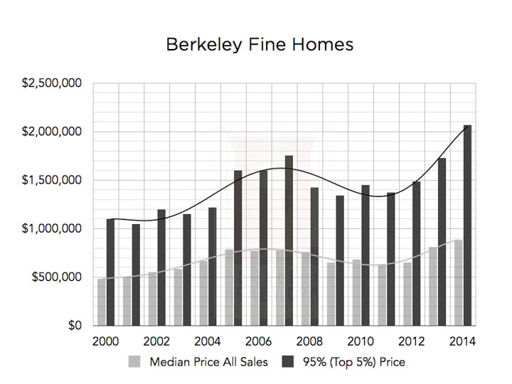 market-research-graphs-berkeley-fine-homes-wm