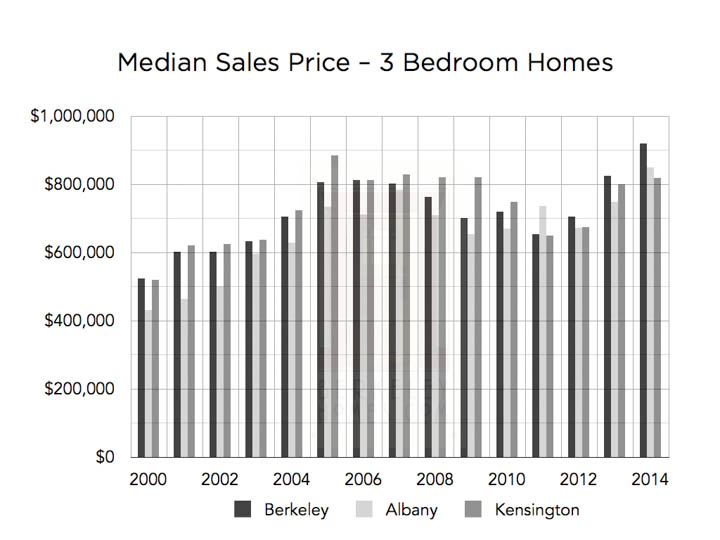 market-research-graphs-median-3-bedroom-berkeley-albany-kensington-wm