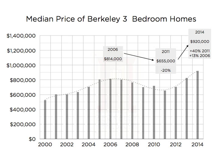 market-research-graphs-median-3-bedroom-berkeley-wm