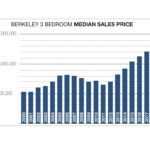 Berkeley home prices have almost doubled since 2011!